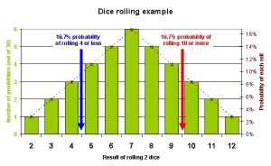 env_dice probability graph